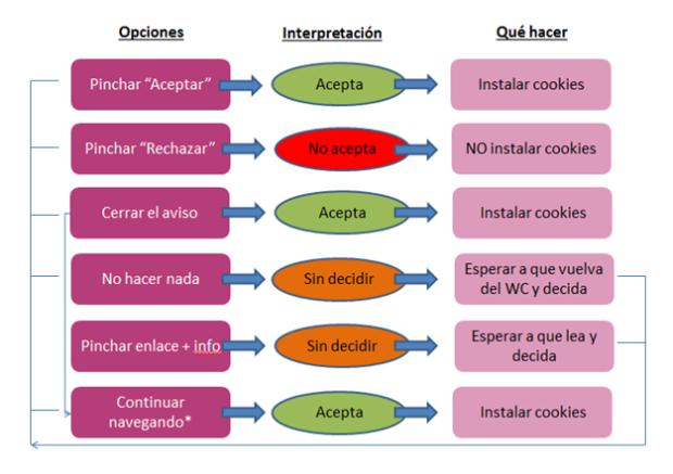 esquema_opciones_acciones